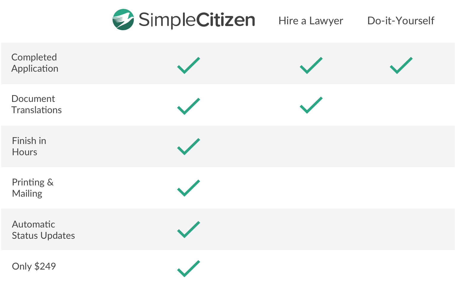 The ultimate guide on how to get a green card simplecitizen did you know if you use simplecitizen and uscis rejects your application we will refund you 100 percent of the government filing fees falaconquin